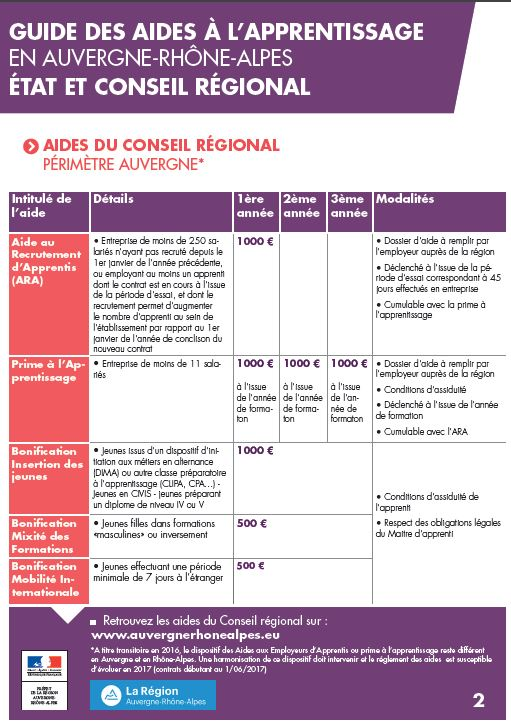 guide-des-aides-cr-ara-alternance
