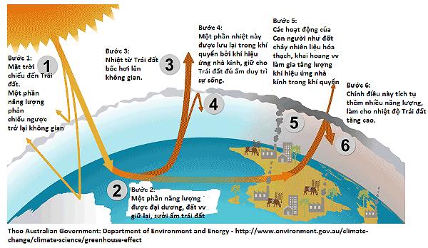 Sơ đồ biểu thị sự gia tăng khí hiệu ứng nhà kính trong khí quyển