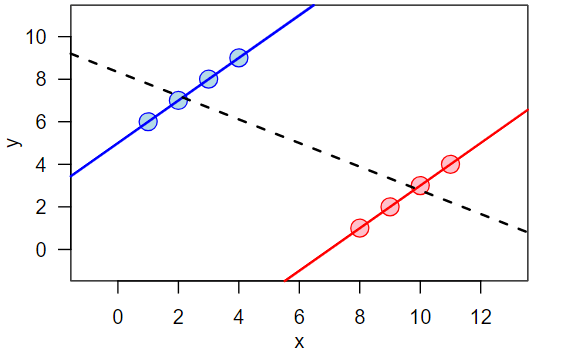Simpson's_paradox_continuous-Wikimedia
