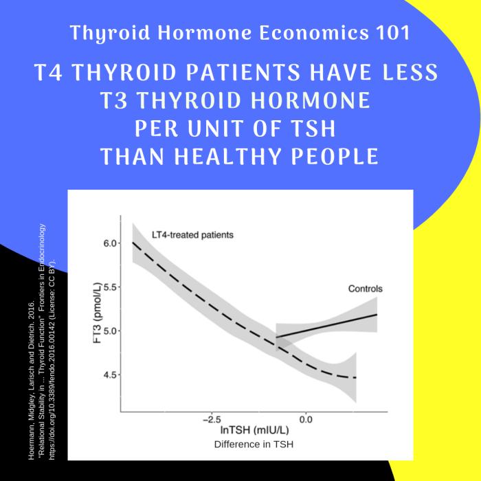 ThyroidHormone-economics-T3perTSH