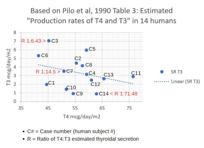 Pilo-Table3-scatterplot-annotated