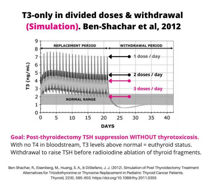 Ben-Shachar-T3-divided-dose-withdrawal.png