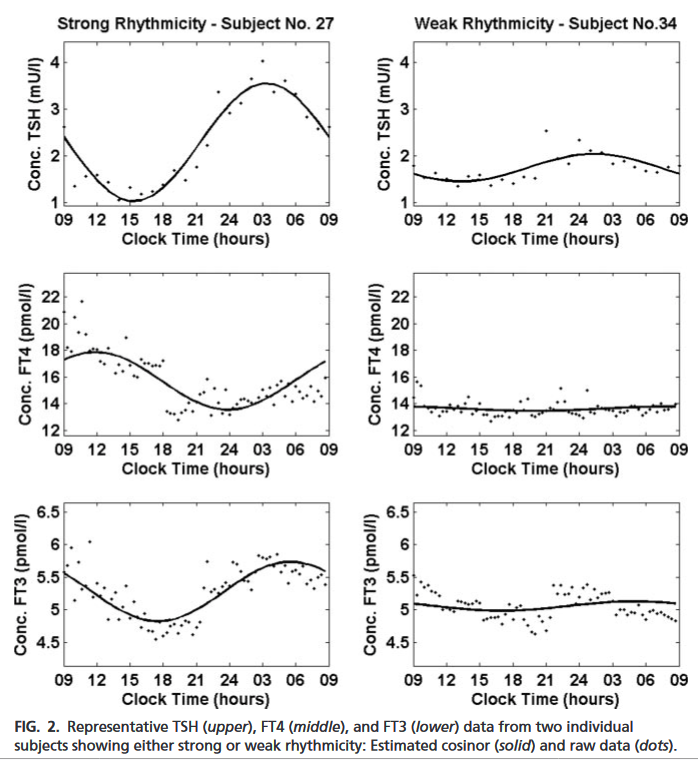 TSH-T4-T3-circadian-Russell-2008-2patients