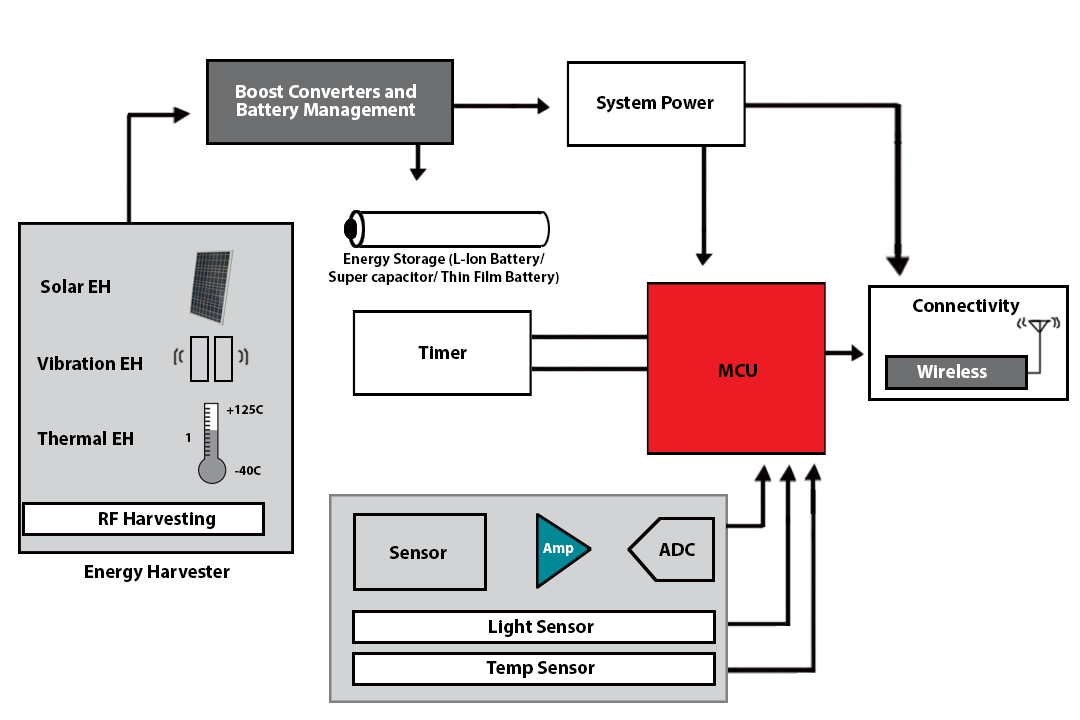 MSP430 Ultra-Low-Power MCUs