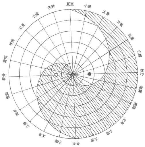 Schémas représentant les périodes solaires qui correspondent, dans les calendriers traditionnels d'Extrême-Orient, à vingt-quatre divisions de 15° de la course du Soleil le long de l'écliptique.
