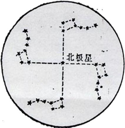 Diagramme de la rotation de la constellation de la Grande Ourse représentant une svastika.