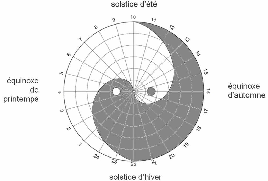 Diagramme du taiji avec les solstices et les équinoxes