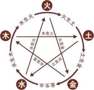 Représentation du cycle d'engendrement dans les cinq mouvements
