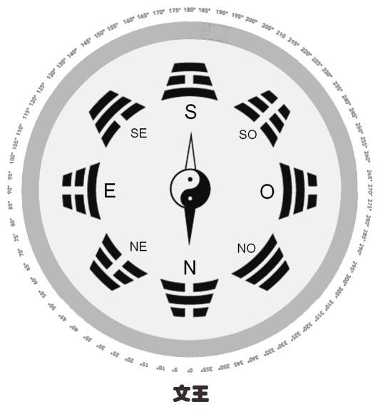Les huit trigrammes dans l'ordre du roi Wen