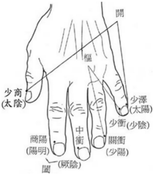 開 kāi, 樞 shū et 闔hé au niveau de la main