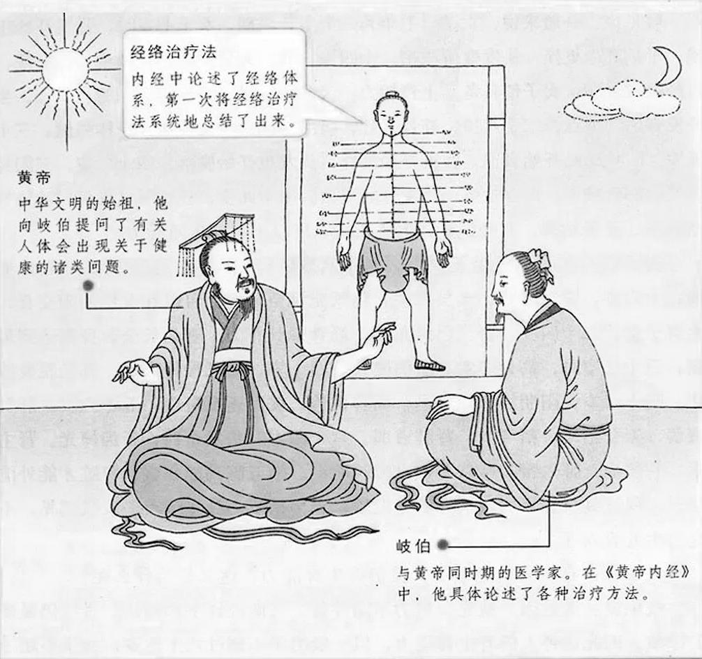 Illustration du Classique interne de l'empereur Jaune