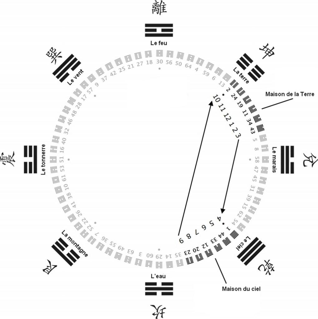 Diagramme des 64 hexgrammes, dans l'ordre du roi Wen dit Succession du ciel