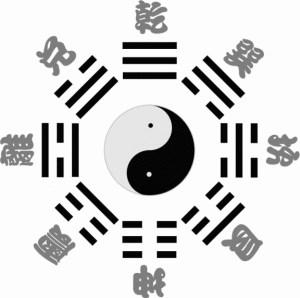Diagramme des trigrammes dans la succession du ciel antérieur de Fuxi