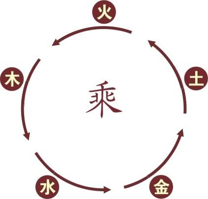 Cycle de réduction
