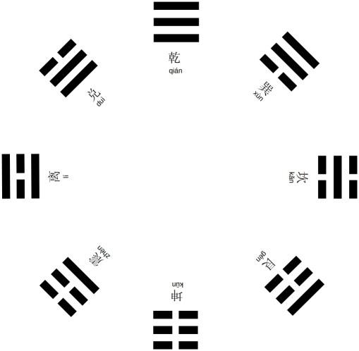 Carte des huit trigrammes de Fuxi
