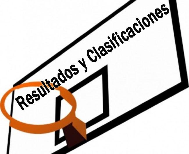 Resultados y clasificaciones de baloncesto