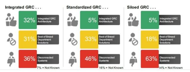 OCEG GRC Metrics survey