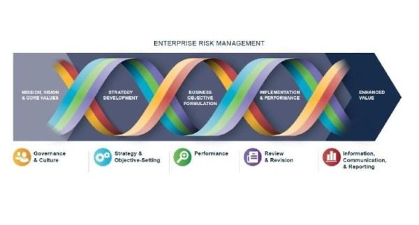 Risicomanagement: waakzaamheid rond bedrijfscultuur