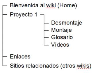 Estructura del wiki