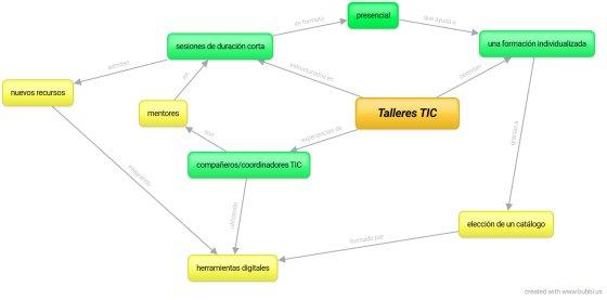 Mapa conceptual sobre la actividad formativa Talleres TIC