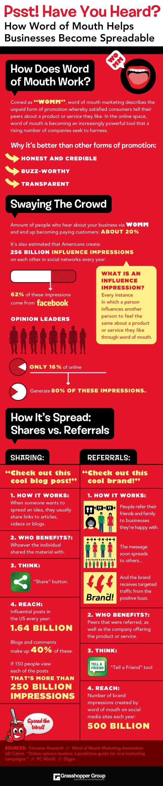 Cómo el boca a boca puede ayudar a tu empresa