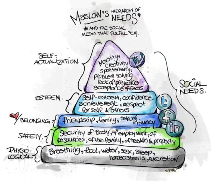 La pirámide de Maslow y el Social Media