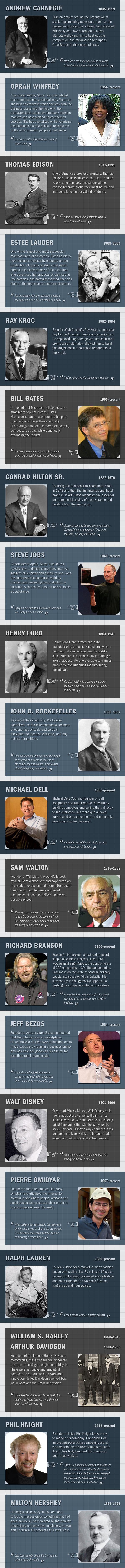 Los mejores emprendedores de los últimos 100 años