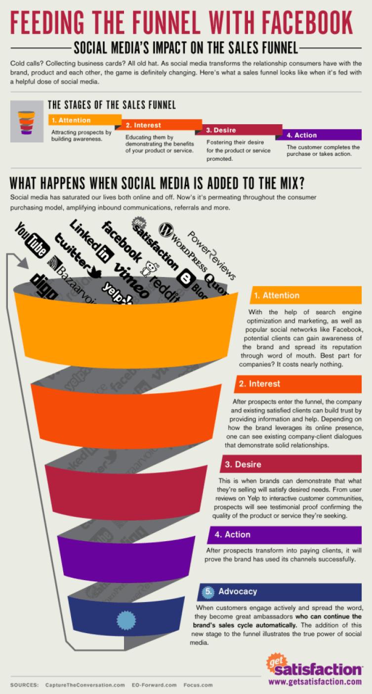 Cómo impacta el Social Media en el embudo de ventas