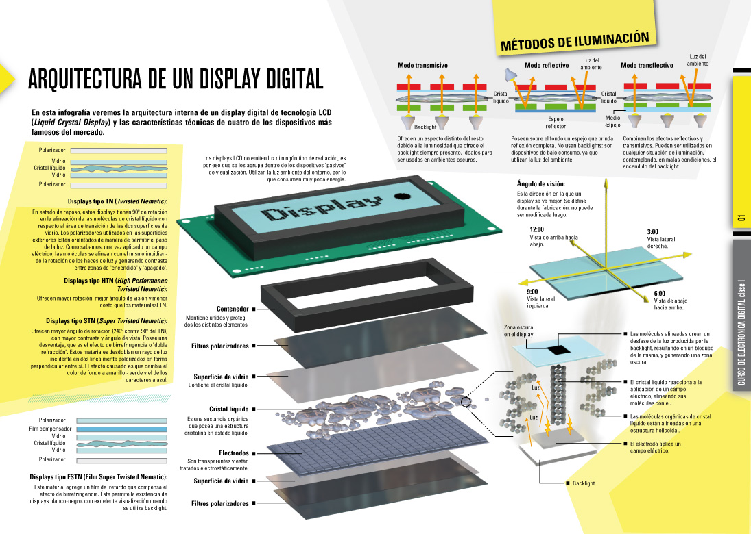 Arquitectura de un display lcd infografia infographic for Infografia arquitectura