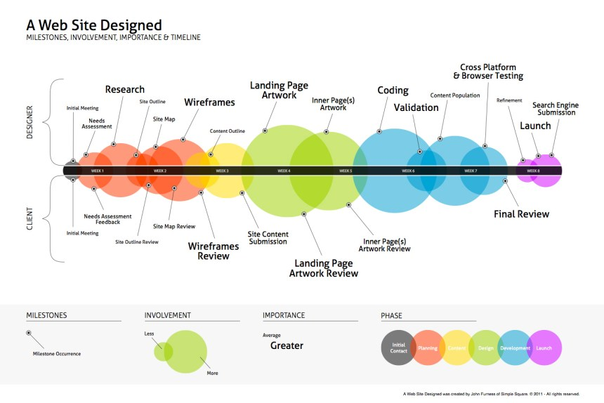 Las diferentes etapas del desarrollo de un Web