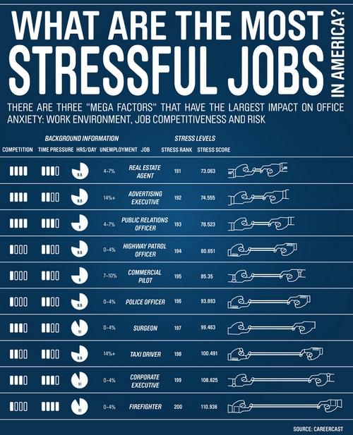 Los trabajos más estresantes en América