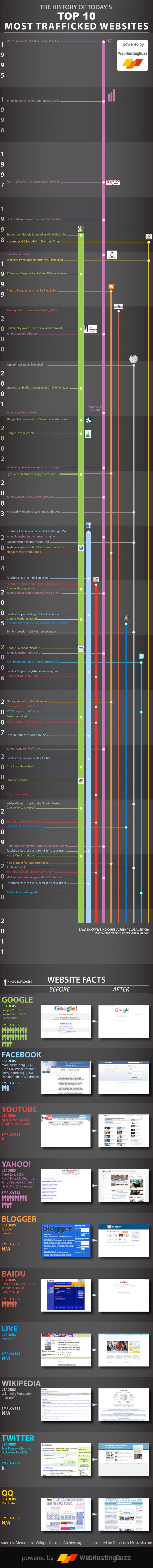 Historia de los 10 webs con más tráfico del mundo