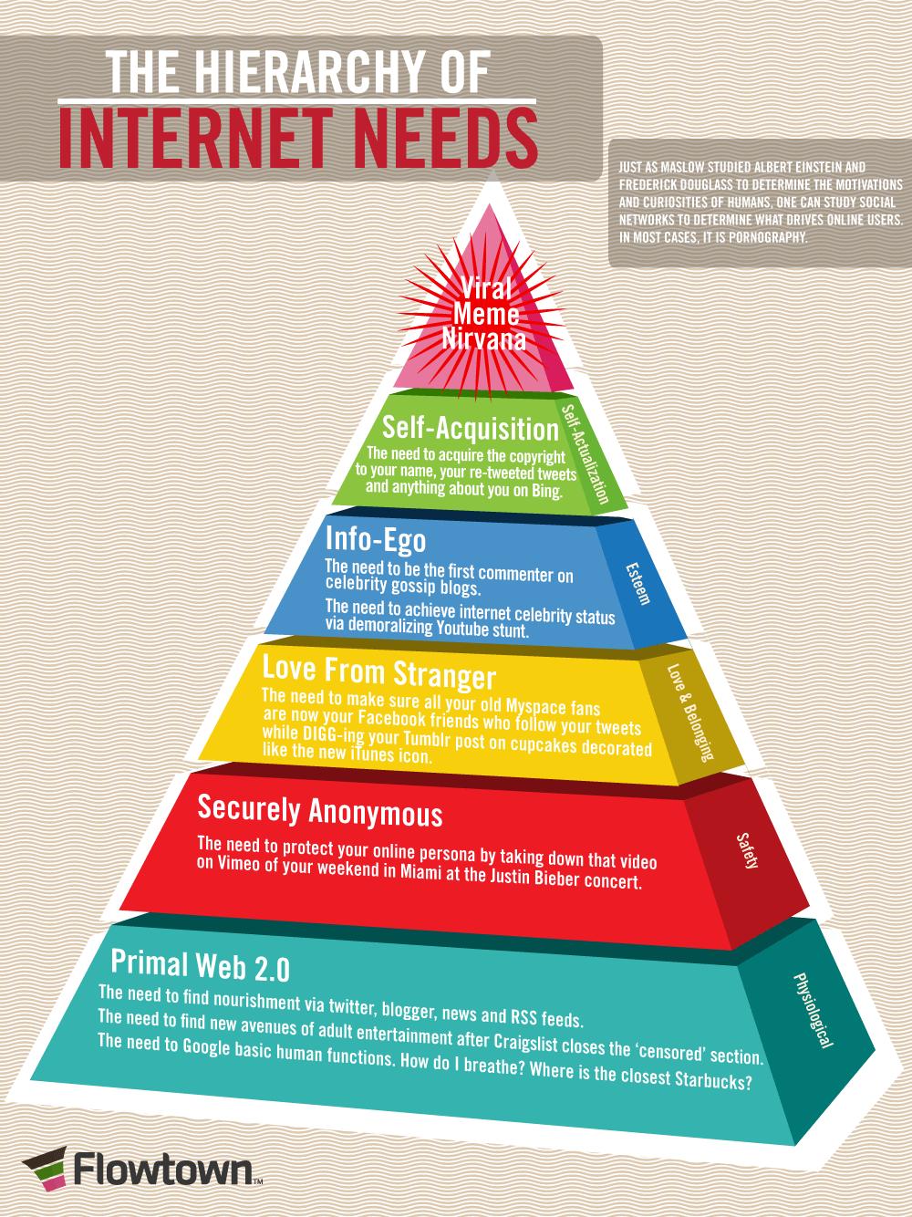 Pir 225 Mide De Las Necesidades De Internet Infografia