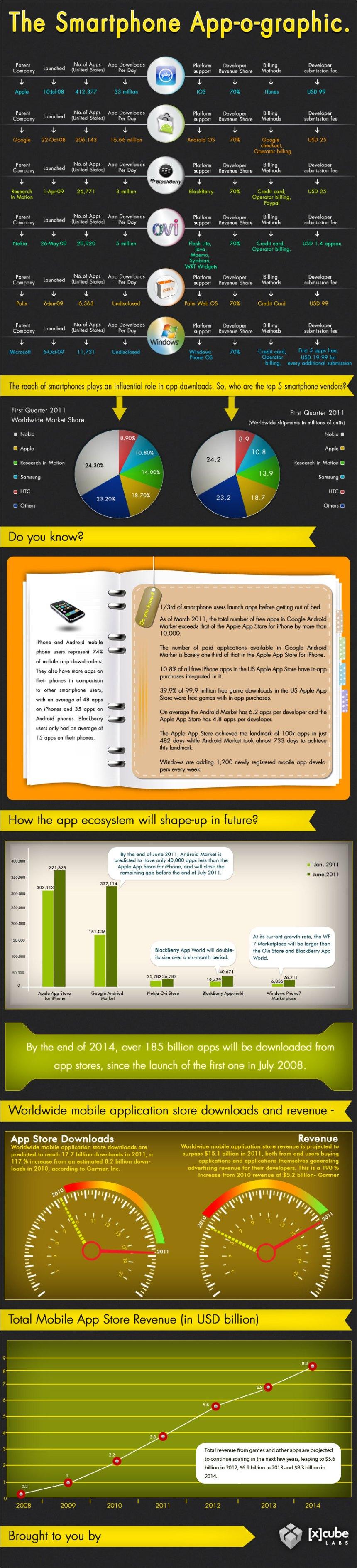 Todo lo que necesitas saber sobre las APPS para smartphone