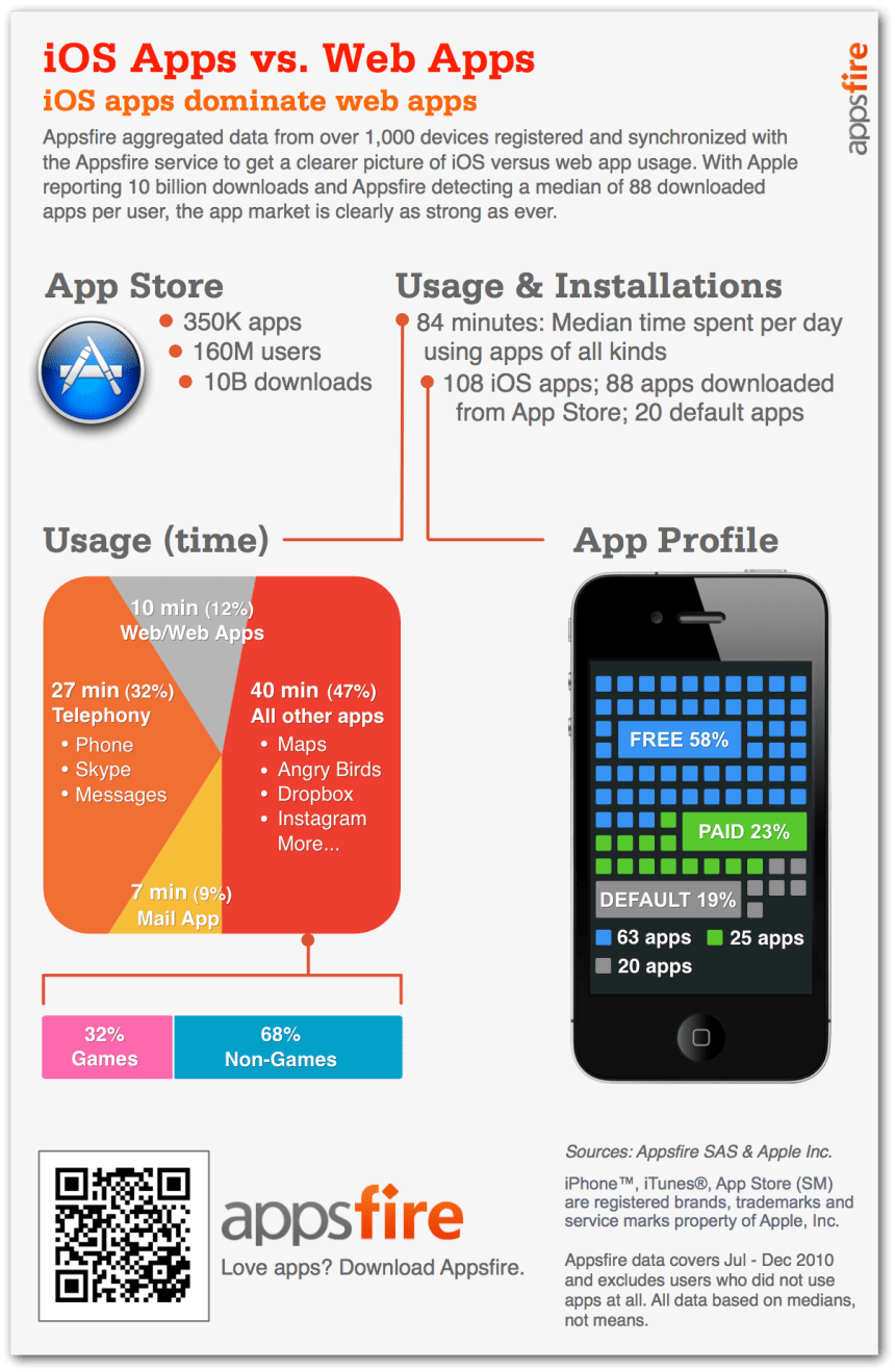 IOS Apps vs Web Apps