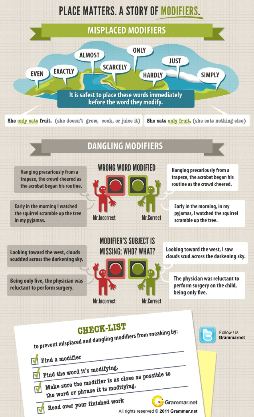 Aprende inglés: Uso de los modificadores