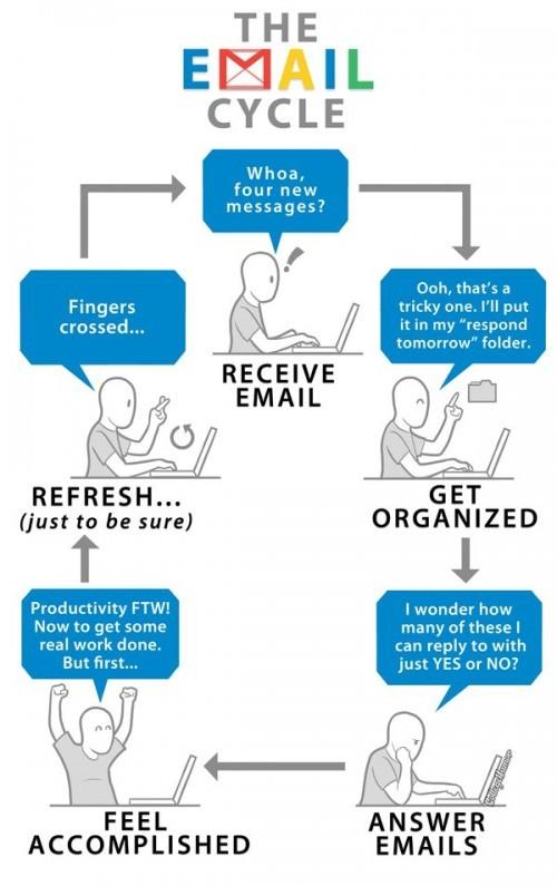 El círculo vicioso del correo electrónico