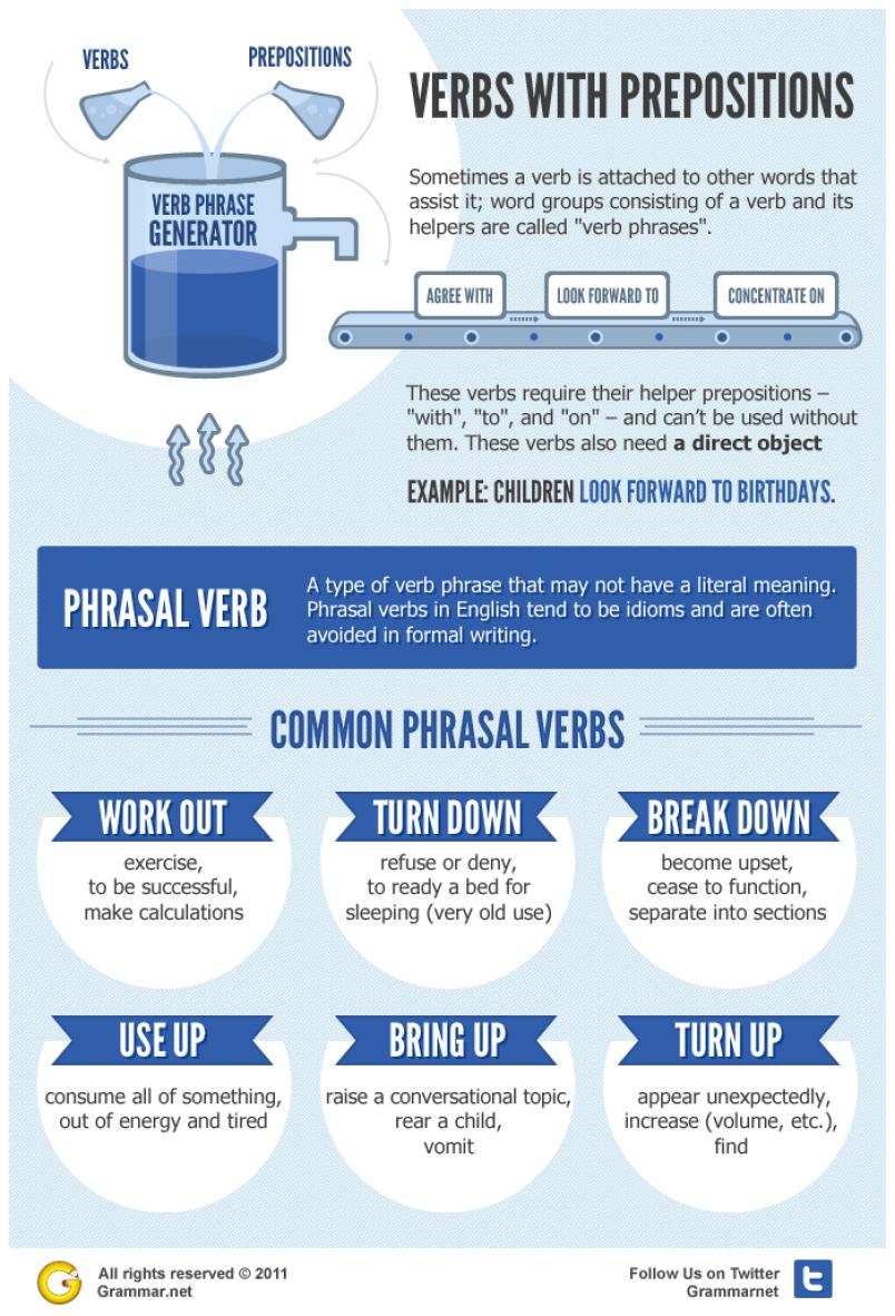 Aprende inglés: verbos con preposiciones