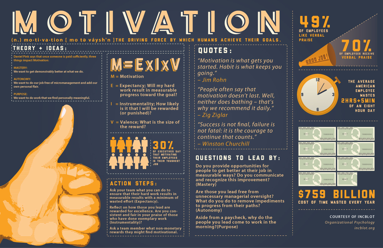 La Formula De La Motivacion Infografia Infographic