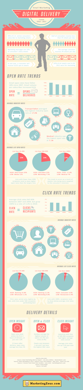 Tendencias del email marketing