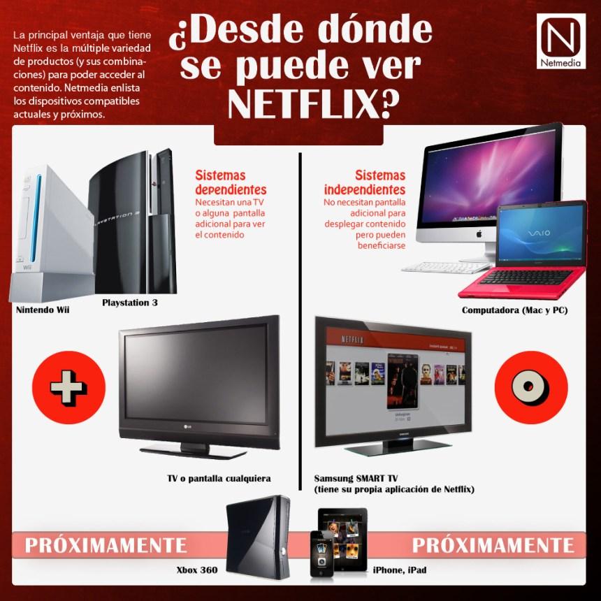 Dispositivos para ver Netflix
