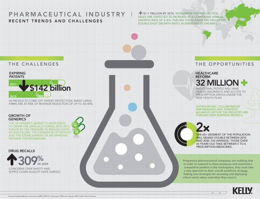 El estado de la industria farmacéutica