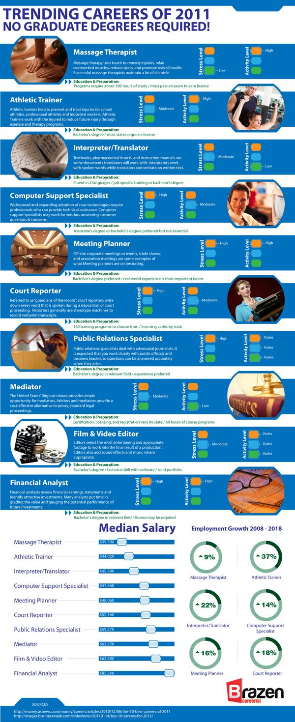 Top trabajos de 2011 que no requieren postgrados