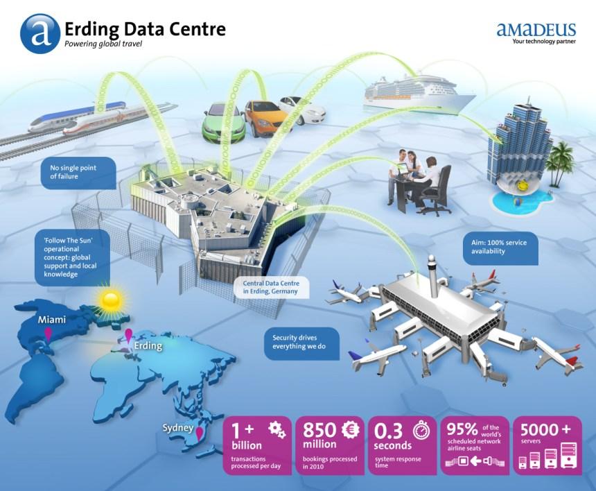 El centro de datos de Amadeus