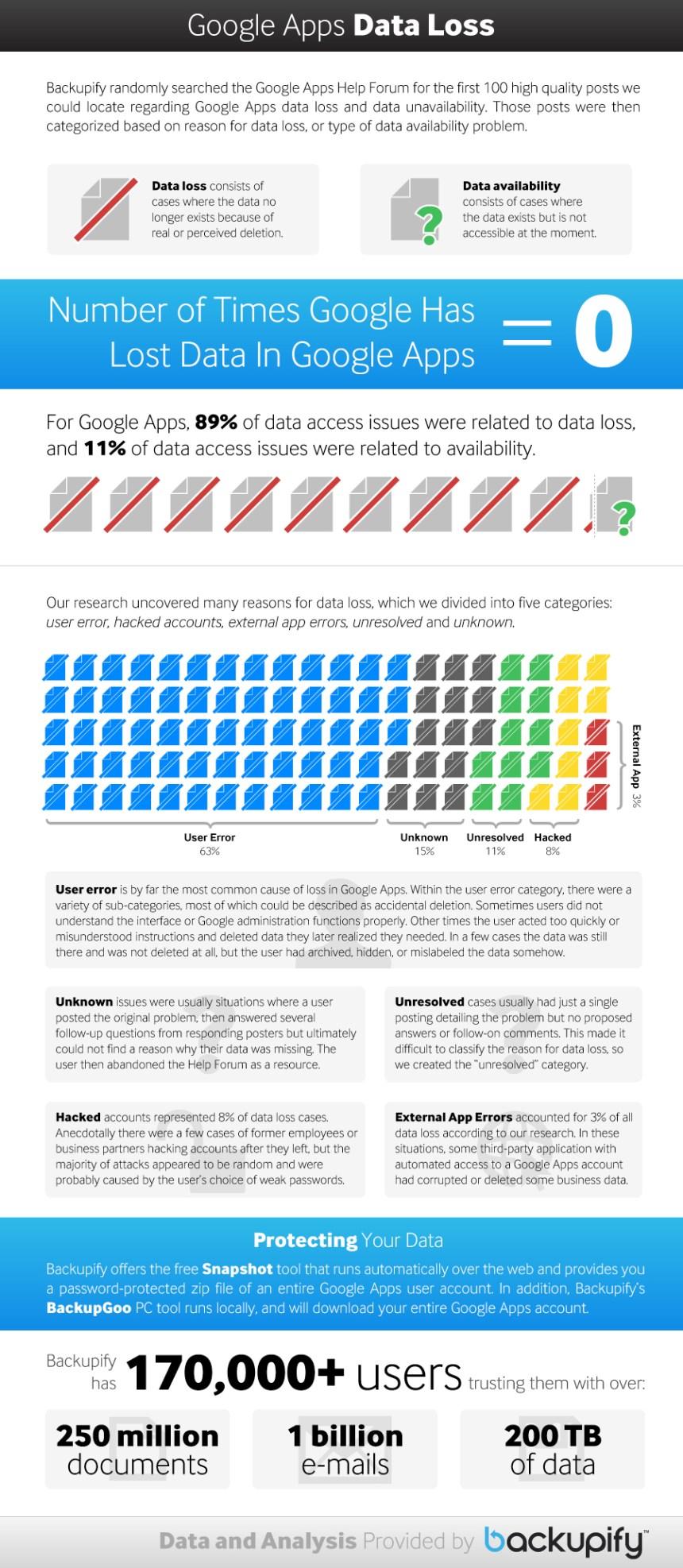 ¿Puede Google recuperar los datos perdidos en Google Apps?