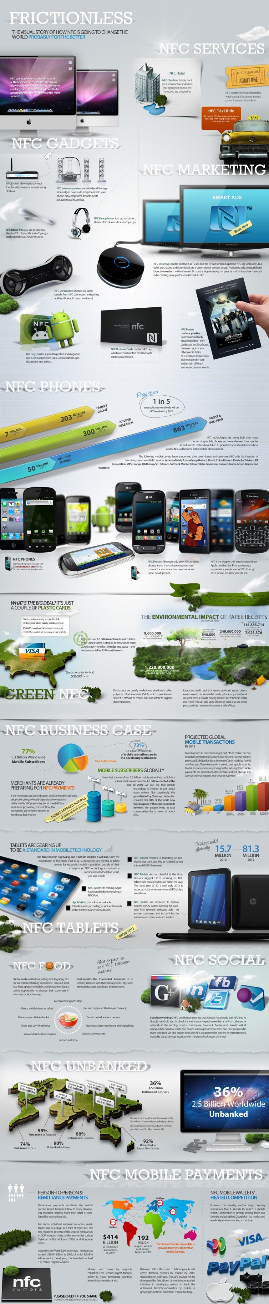 Cómo la tecnología NFC va a cambiar el mundo