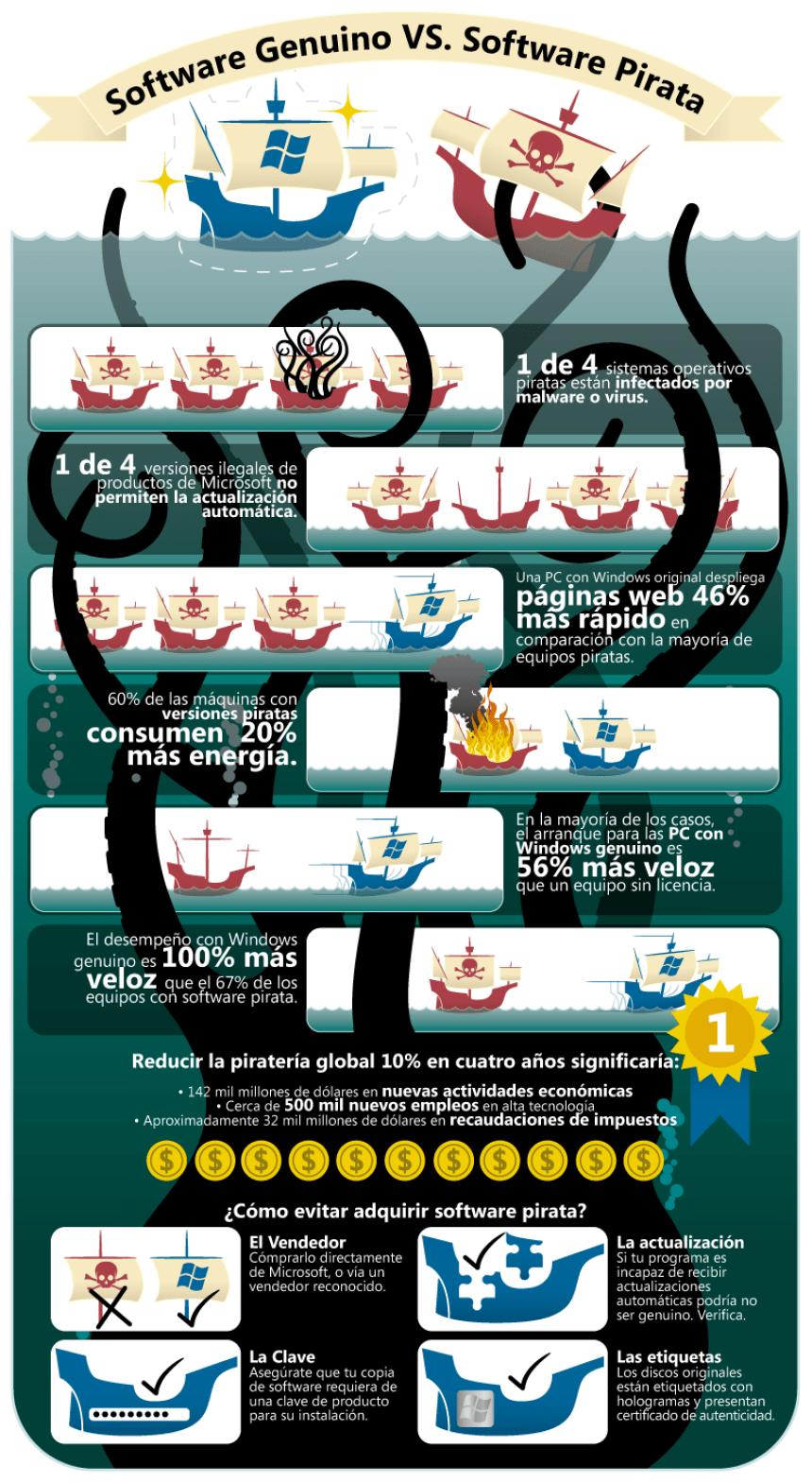 Software original vs software pirata
