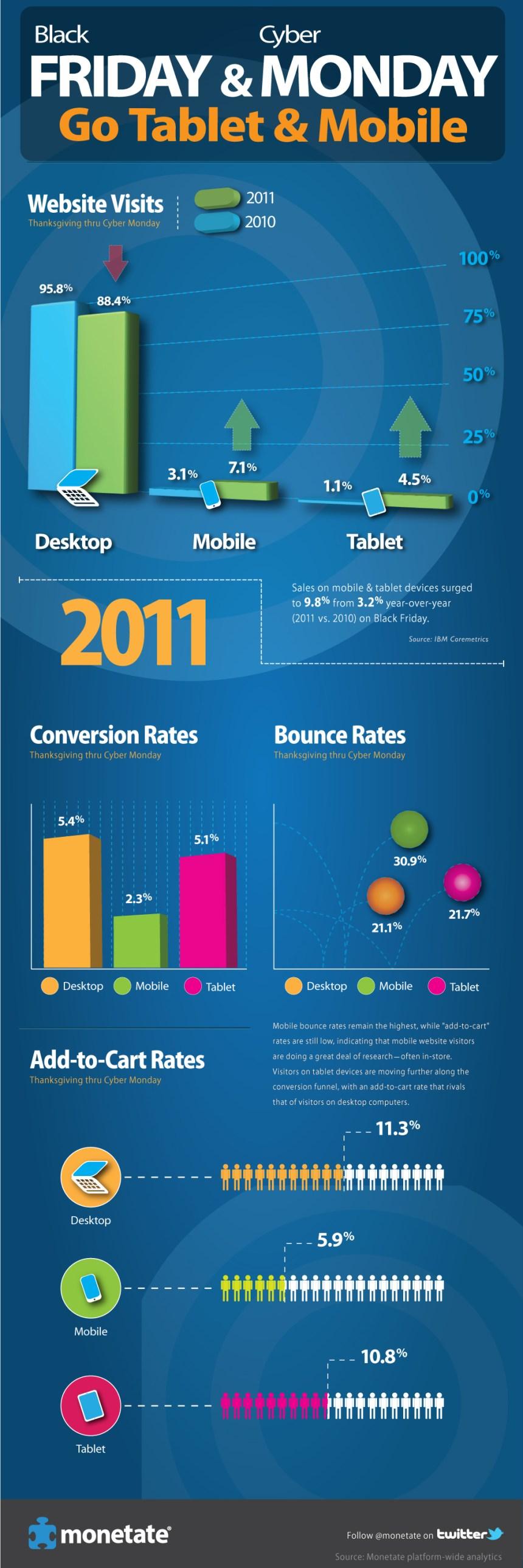 Incremento de las ventas móviles en Black Friday & Cyber Monday