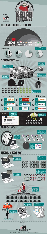 China en Internet