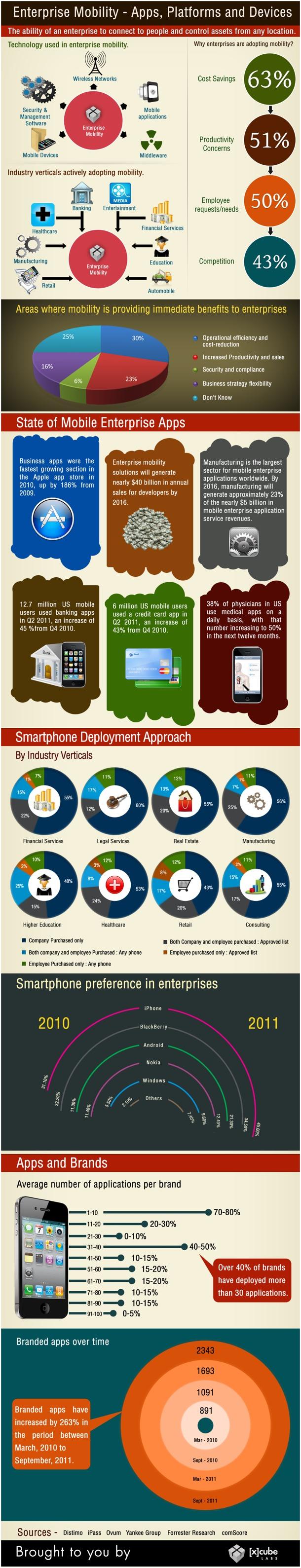 Cómo los smartphones pueden ayudar a tu empresa
